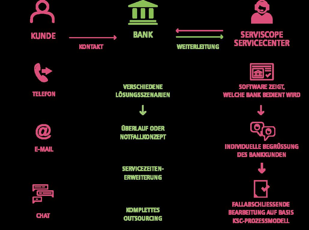 KundenServiceCenter Infografik